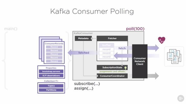 Apache Kafka Consumer – Dan Iftodi